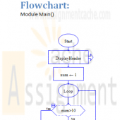 CMIS 102 Assignment 3 Repetition Statements multiplication table Flow chart